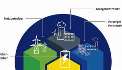 Region: LEAG bietet virtuelle Kraftwerke  als Energielösung für Partner