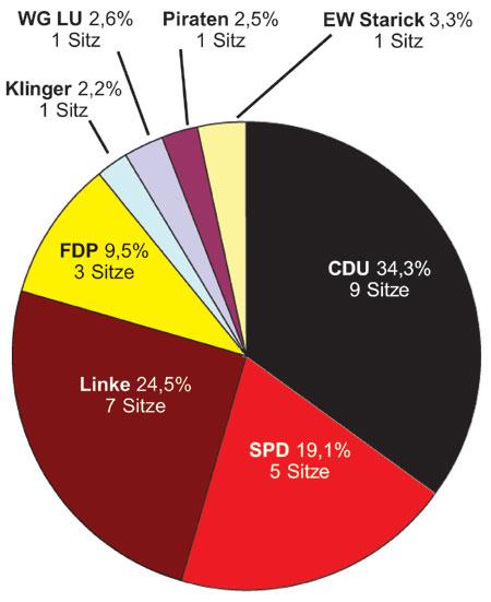 Die Partei Die Linke musste bei der Sitzverteilung im Forster Stadtparlament Federn lassen. Das größte Stück im Tortendiagramm geht in der kommenden Sitzungsperiode an die CDU Grafik: F. Borngräber