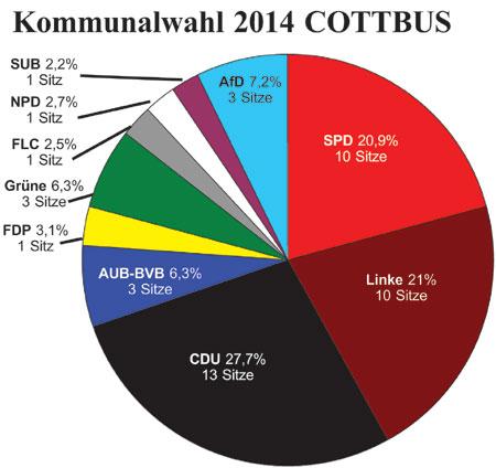Die Sitzverteilung in Cottbus      Grafik: F. Borngräber