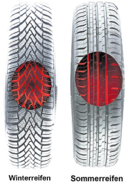 Reifen wechseln trotz Herbstwärme